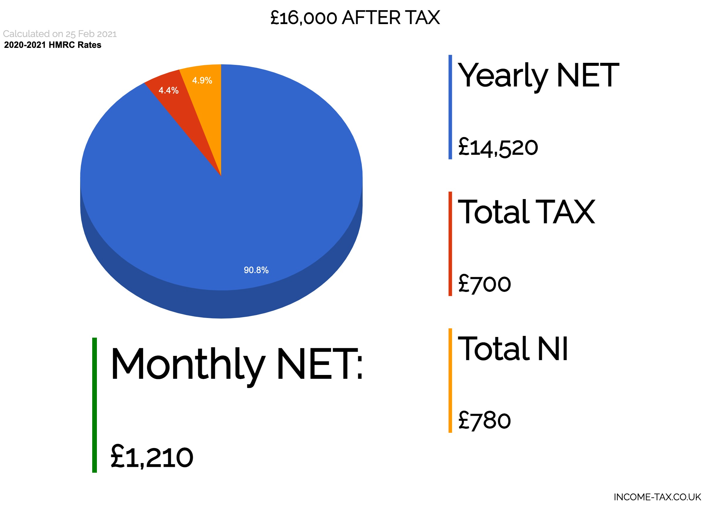20,20 After Tax 20   Income Tax UK
